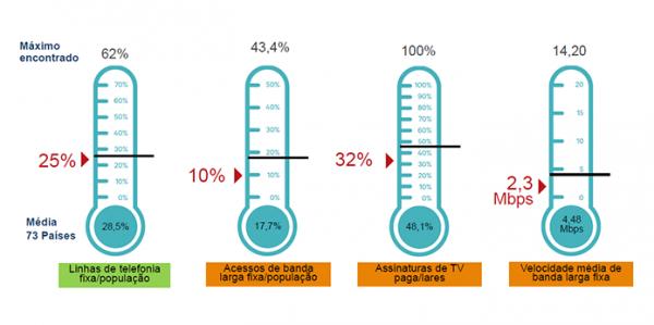 brasil-esta-abaixo-da-media-na-maioria-dos-quesitos-analisados-pela-qualcomm