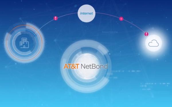 AT&T netbond Bit BR