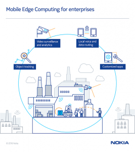 Mobile Edge Computing