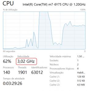 Processador em regime de pico de utilização